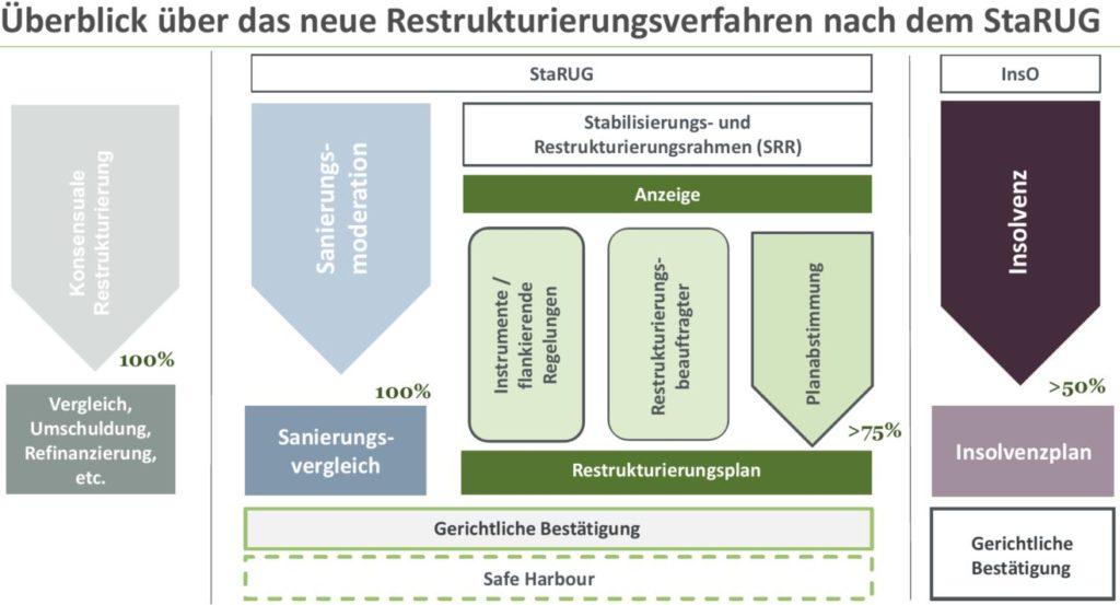 Grafik Überblick Restrukturierungsverfahren StaRUG